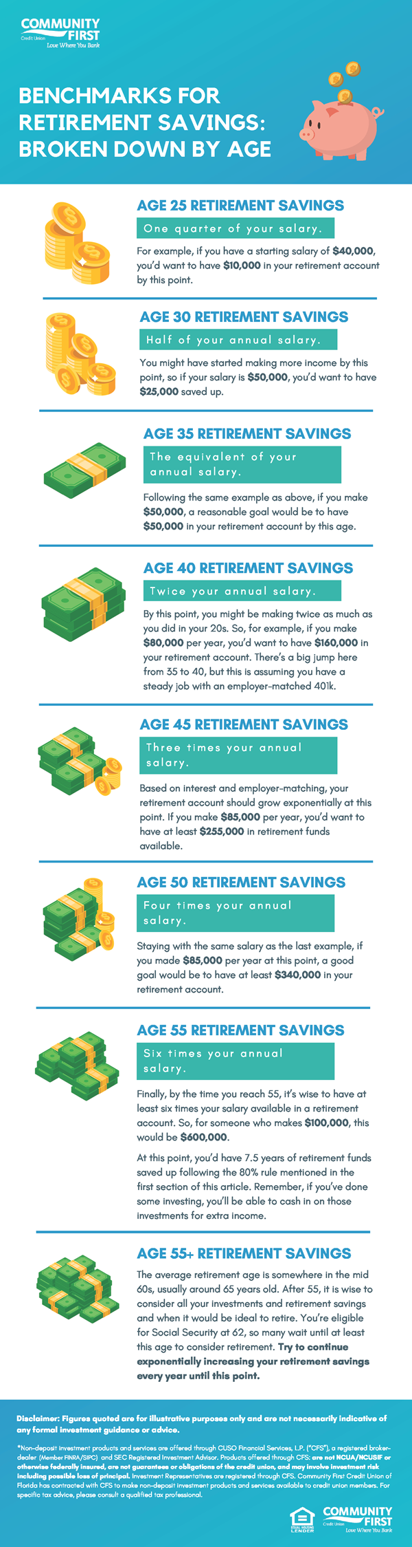 Benchmarks for Retirement Savings by Age